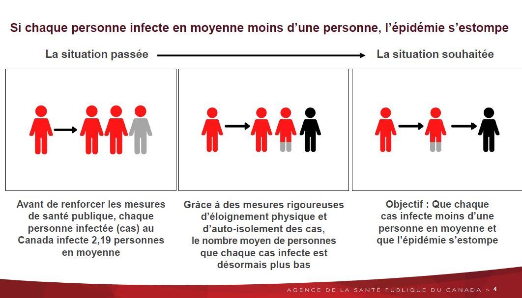 Coronavirus: Le Canada dit craindre plus d'un million de contaminations