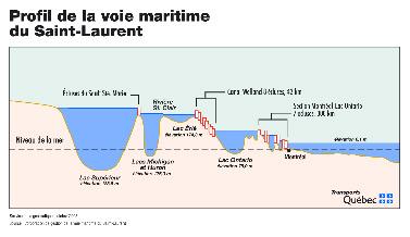 (Corporation de gestion de la Voie maritime du Saint-Laurent)