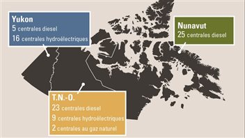 Tableau présentant le Yukon avec 16 centrales hydroélectriques, comparativement à 9 aux Territoires-du-Nord-Ouest, et aucune au Nunavut. (Rapport du Sénat: Énergiser les territoires du Canada)