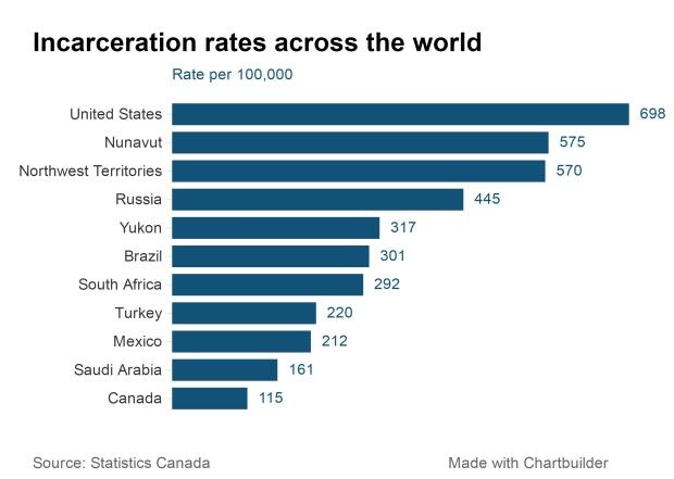 triste-record-taux-eleves-dincarceration-dadultes-au-nord-du-60e-parallele-1